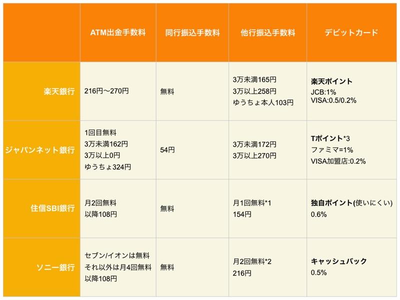 Sony bank 001